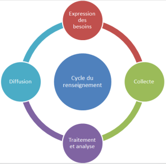 Cycle-renseignement