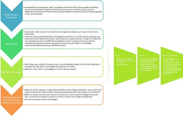 processus stratégie de présence sur les réseaux sociaux